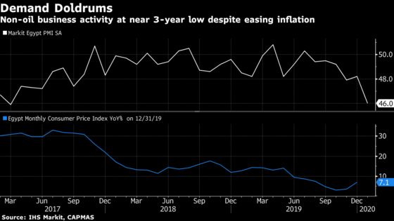 Another Stumble for Egypt as Business Activity Nears 3-Year Low