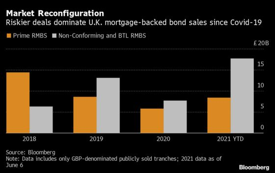 Riskier Mortgage Bonds Thrive Off U.K. Pandemic Property Boom