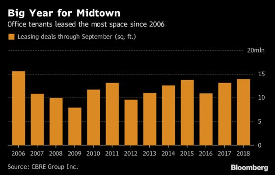 Midtown Manhattan Office Leasing Reaches 12-Year High, CBRE Says