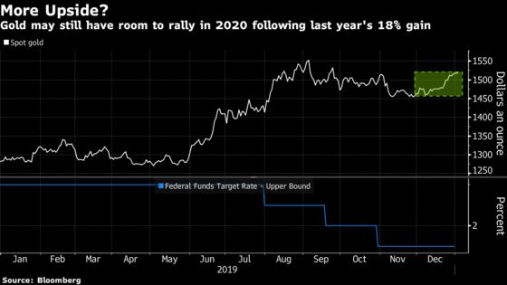 What to Watch for in Commodities in 2020