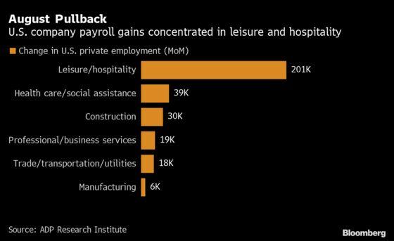 U.S. Companies Add Fewer Jobs Than Forecast, ADP Data Show