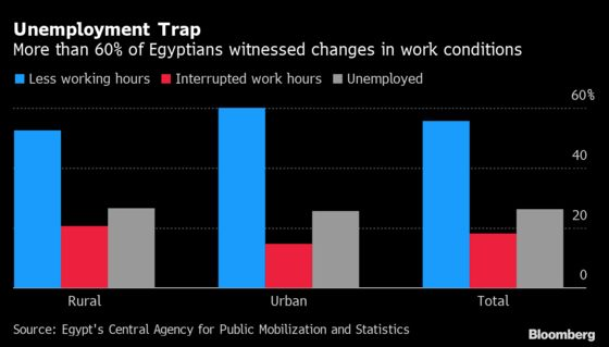 Virus Toll on Jobs, Incomes Laid Bare in Egypt Before Reopening