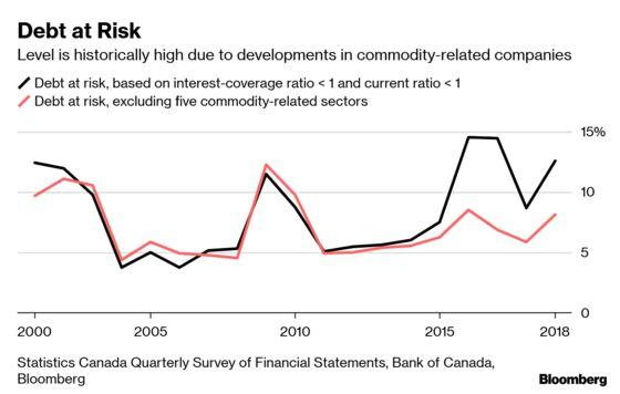 'Fragile' Corporate Debt Emerges as Key Vulnerability in Canada