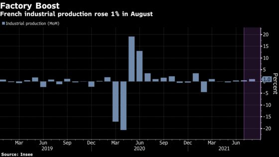 French Industrial Output Points to Strong Third Quarter