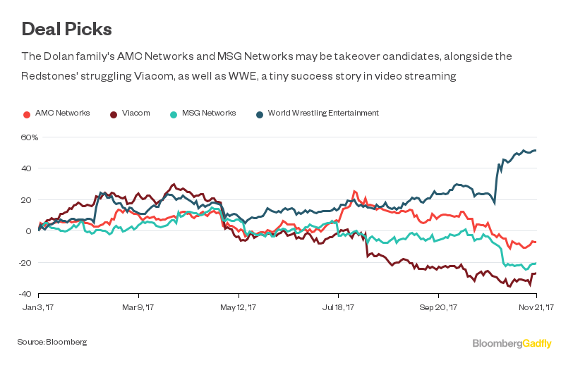 Amc Channel Number Time Warner Cable: AMC Viacom May Emerge as Takeover Candidates - Bloombergrh:bloomberg.com,Design