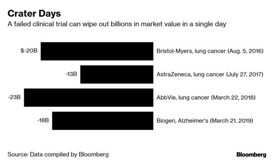 An AI Firm Wants to Predict Costly Pharma Flops