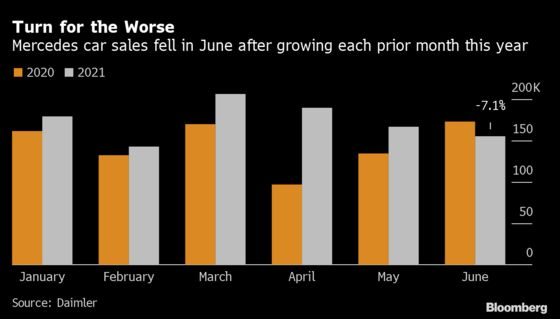 Daimler Slashes Car-Sales Outlook as Chips Wipe Out Growth