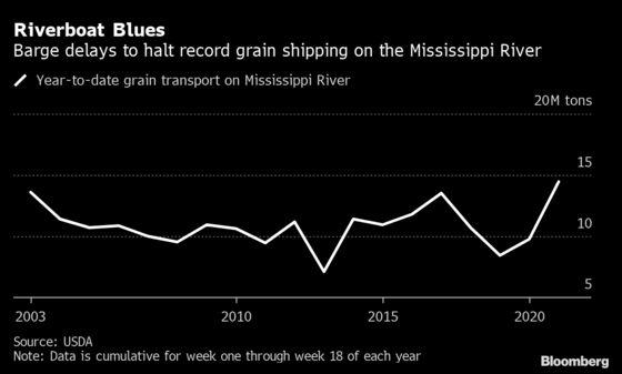 Over 700 Barges Stuck in Mississippi River From Bridge Crack