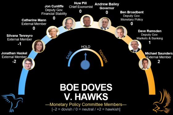 Traders Bet BOE Will Raise Rates This Year Amid Hawkish Signals