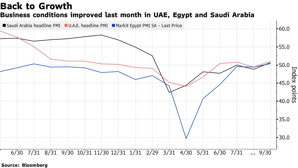 Business conditions improved last month in UAE, Egypt and Saudi Arabia
