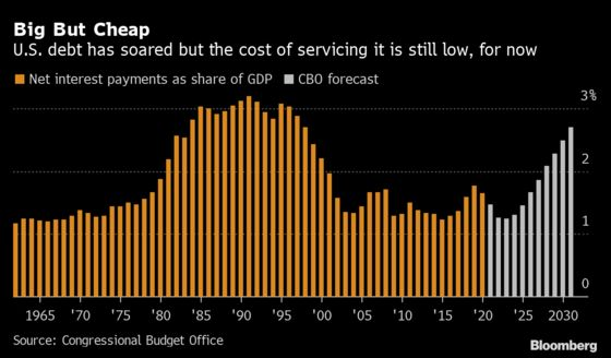 The Real Cost of U.S. Debt Is Nearer the Floor Than the Ceiling