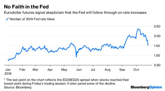 Bond Traders Bail on the Fed Too Soon