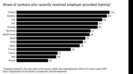 Now Is Not a Good Time to Skimp on Worker Training