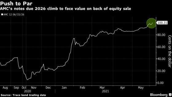 AMC's Bonds Soar From Virtually Worthless to Par in 7 Months