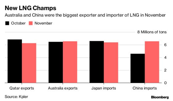 The World Crowned New LNG Export and Import Champs in November