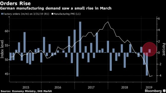 German Factory Orders Rebound Less Than Forecast After Slump
