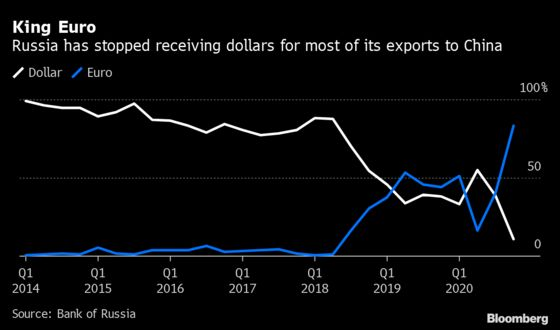 Putin's Bid to Ditch Dollar Picks Up as Exports Move to Euro