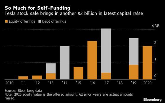 Tesla Capital Raise Keeps $14 Billion Virtuous Circle Rolling