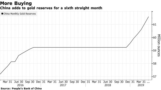 China adds to gold reserves for a sixth straight month