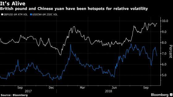World Volatility Gauges Drop asBulls Attempt Fight Back