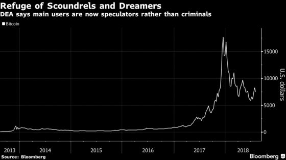 Bitcoin Speculators, Not Drug Dealers, Dominate Crypto Use Now