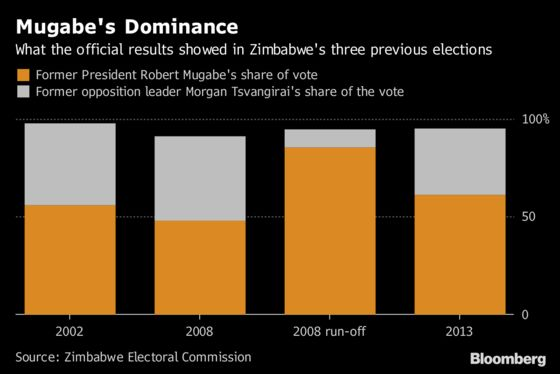 Zimbabwe Parties in Final Push for Votes as Campaigning Ends