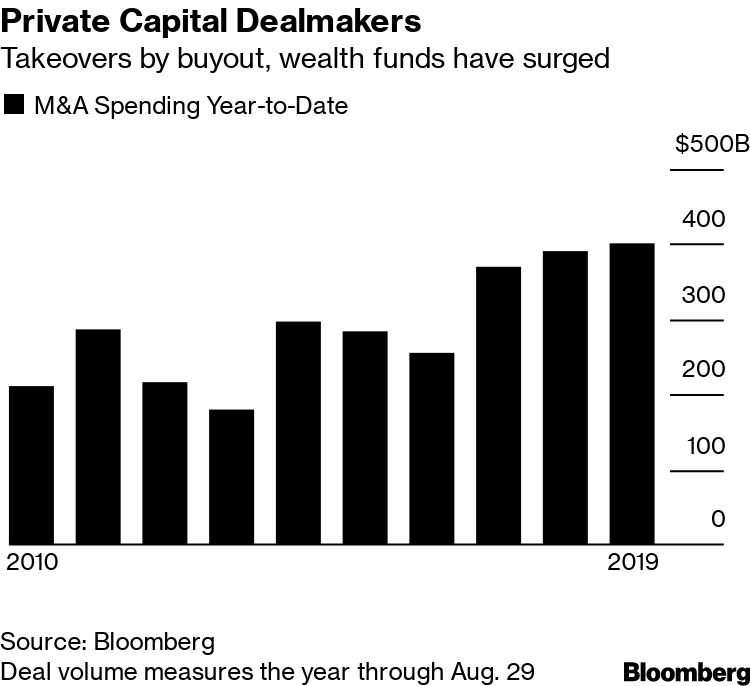BofA Chases $10 Trillion Private Capital Pool Driving M&A