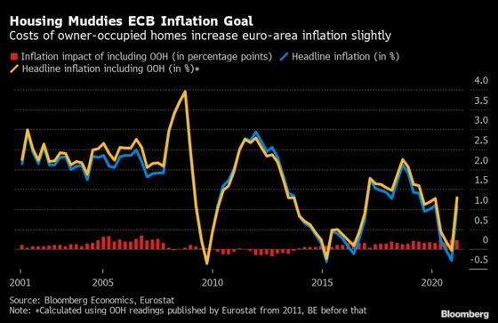 Housing Costs Muddy ECB's Move to Clearer Inflation Goal