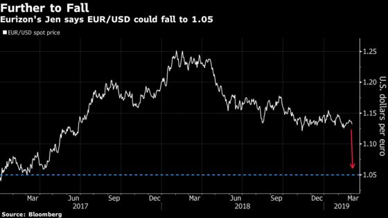 Euro Could Plunge to $1.05 If Chinese Gloom Grows