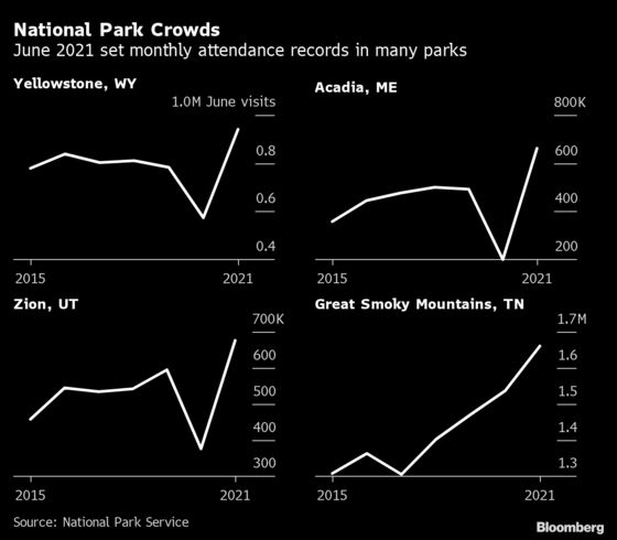 National Parks Are SoCrowded That Congress Is Getting Involved