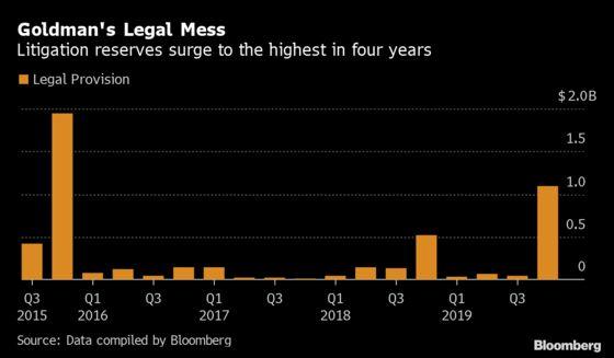 Goldman Reassures on Expenses After $1 Billion Litigation Charge