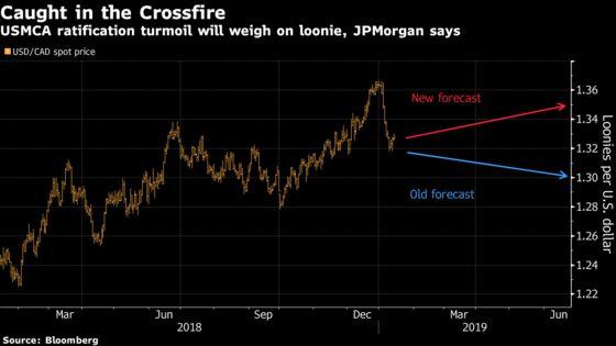 JPMorgan Cuts Loonie Forecast as USMCA Deal Faces Turbulence