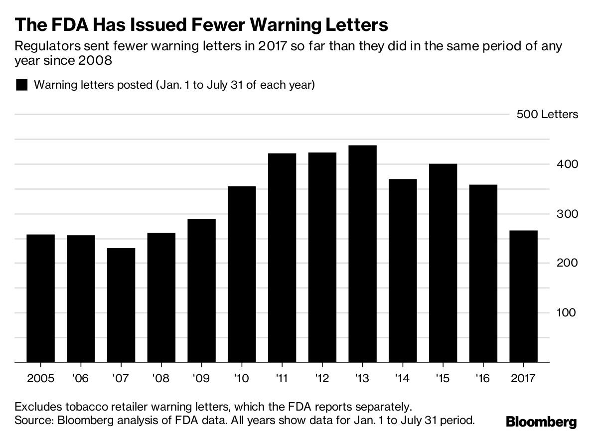 Besides Warning Letters The FDA Has A Variety Of Other Tools To Get Companies Comply With Food Drug And Safety Laws For Most Serious Violations