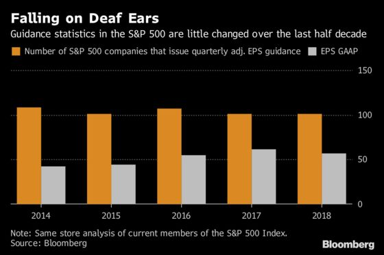Buffett and Dimon's Pleas to End Quarterly Guidance Haven't Taken, Yet