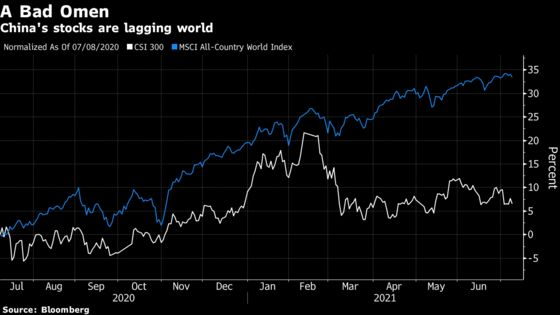 China's Dovish Switch Ignites Fears Over Global Recovery Trade