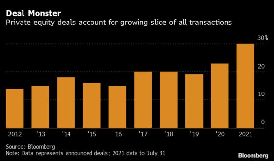 Bankers See More Fortunes to Be Made From Europe Buyout Boom