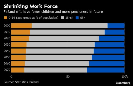 Finland Needs to Defuse a Demographic Time Bomb
