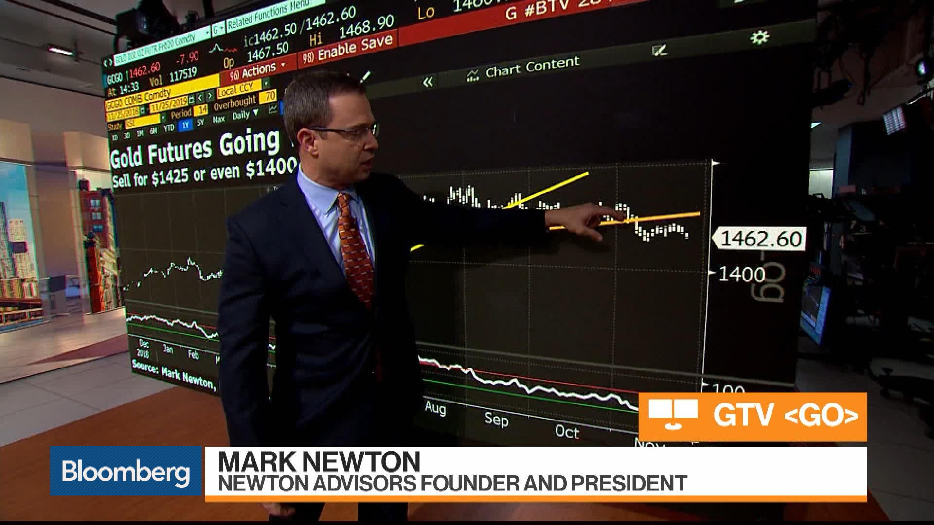 Gold Prices Headed Lower: Mark Newton
