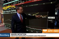 relates to Newton Advisors President Sees Gold Falling to $1,400