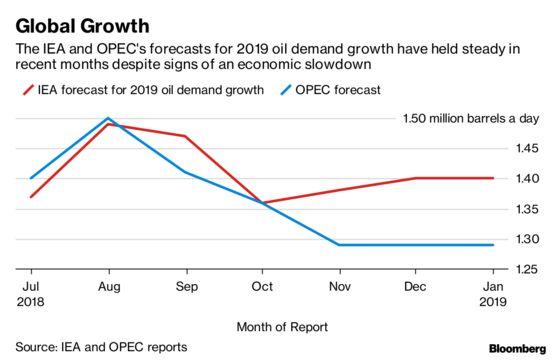 IEA Sees Oil Demand Growth Defying Economic Slowdown