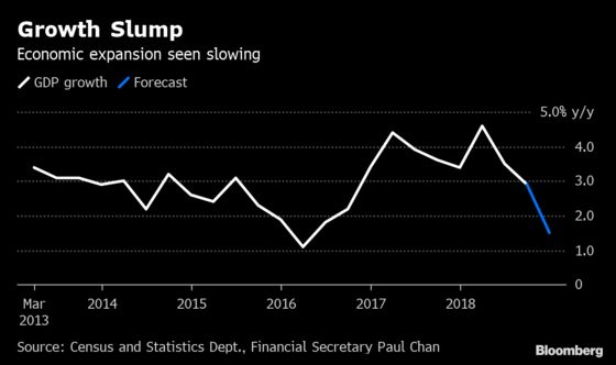 Hong Kong's Growth Halved in Fourth Quarter as Trade War Hit