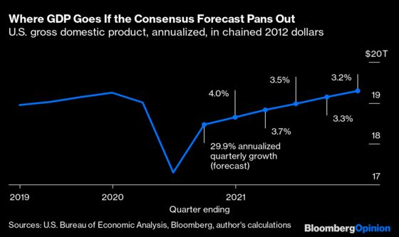 That Big GDP Number Won't Be as Big as It Sounds