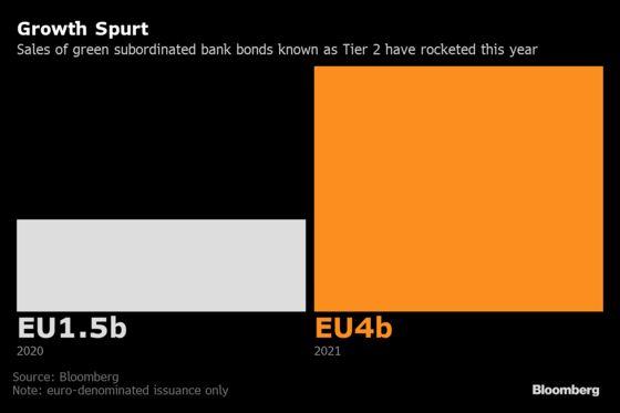 Lenders Ramp Up Sales of Riskier Bonds in European Green Market
