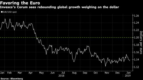 Mysteries Pile Up in FX Market, From Fed's Path to China Growth