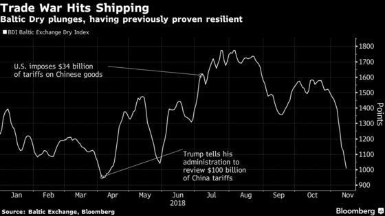 Trade War Finally Hammers Commodity Ships, Confounding Optimists