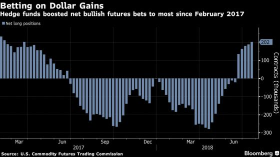 Morgan Stanley Calls Dollar Peak Amid `Wrong' Bullish View