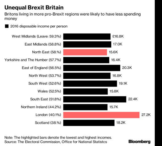 England's Most Pro-Brexit Region Earns 40% Less Than the Least