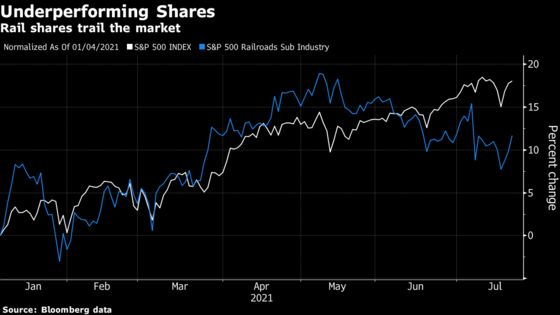Rail Shares Seen on Track After Lagging Market in 2021 Rebound