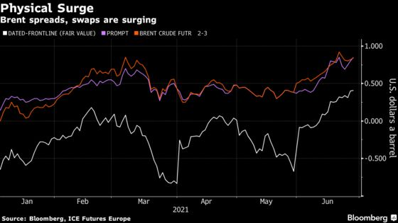 Physical Oil Markets Run Hot Before OPEC+ Meets on Crude Output
