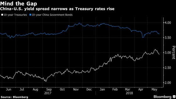 Yuan Comforts Analysts as China-U.S. Yield Gap Dwindles